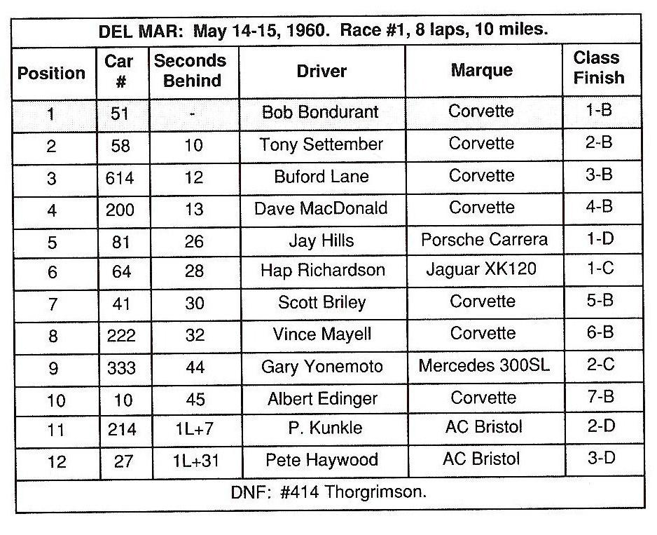 Dave MacDonald's 00 Corvette race results for 1960-1962